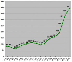 Grafico-crescimento-do-uso-da-bicicleta-em-NY-Fonte-DOT-300x258