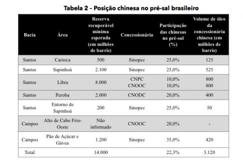 Tabela2-pre-sal-485x325